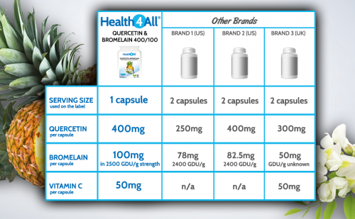 Quercetin & Bromelain 400mg / 100mg capsules strongest on the market
